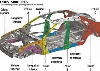 Partes estruturais principais do veículo, quando mal reparadas, oferecem risco à segurança viária (fonte: opopular.vrum.com.br)