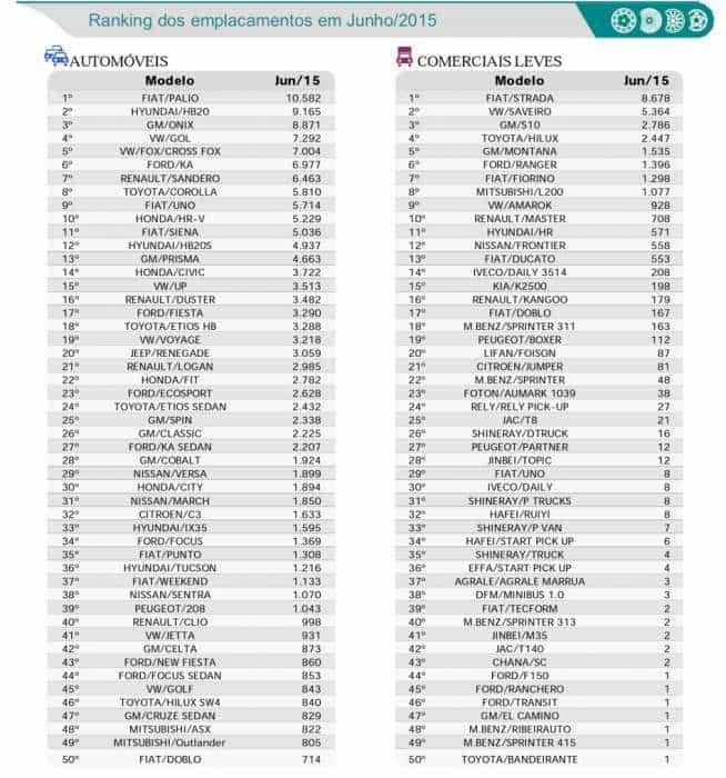 Ranking de emplacamentos - junho de 2015