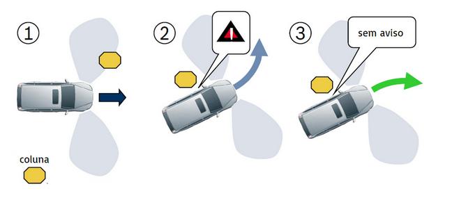 Bosch Sistema Assistente de Estacionamento 2
