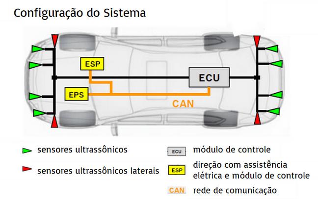 Bosch Sistema Assistente de Estacionamento 4