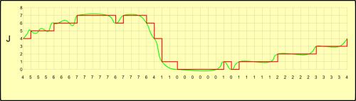 Sinais Original (verde) e digitalizado recuperado (vermelho)