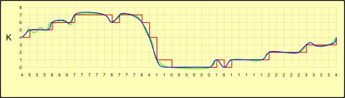 Sinais Original (verde), digitalizado recuperado (vermelho) e recuperado tratado (azul) (fonte: autor)
