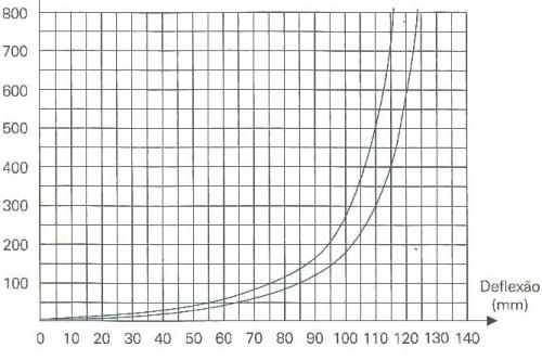 grafico mola progressiva