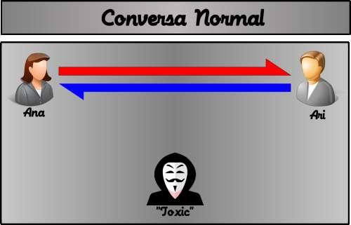 Numa conversa normal, não existem interferências externas