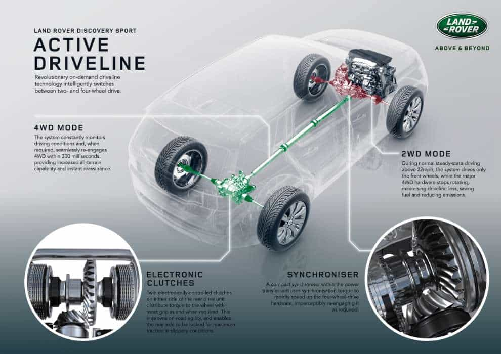 Discovery-Sport_Active-Driveline