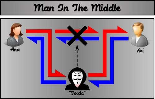 No man-in-the-middle o atacante desvia o tráfego da conversa para que ela passe por ele, para ele escutar e manipular a conversa