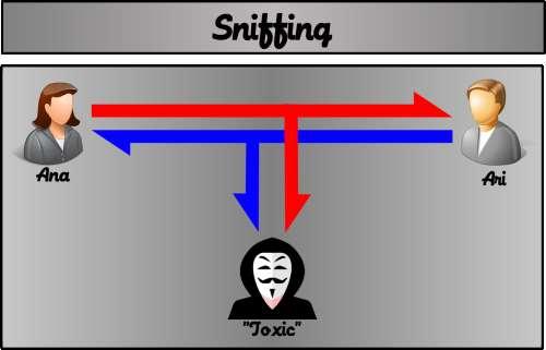 Sniffing consta apenas de escutar a conversa sem ser percebido para usufruir dos dados coletados.