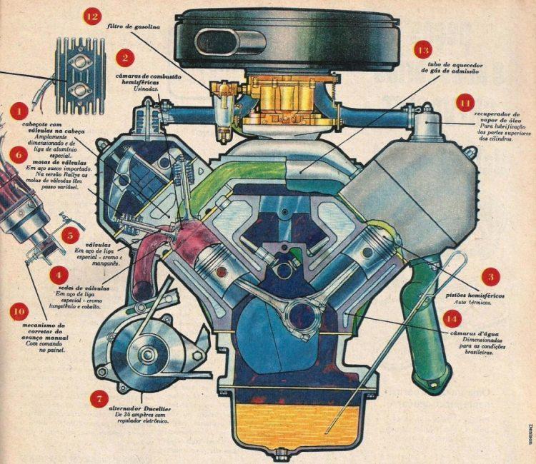 simca motor emi sul