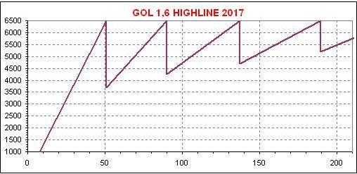 dente de serra Gol 1,6 Highline 2017