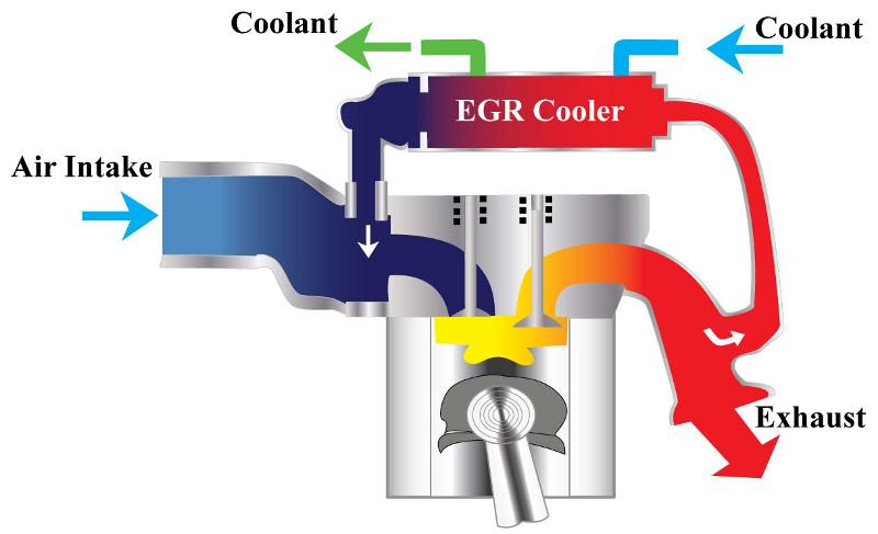 Esquema de funcionamento do EGR refrigerado. Atualmente todas as picapes diesel do mercado possuem esse sistema de controle de emissões de NOx, incluindo a nova RAM Cummins 6,7 L (https://parts.olathetoyota.com)