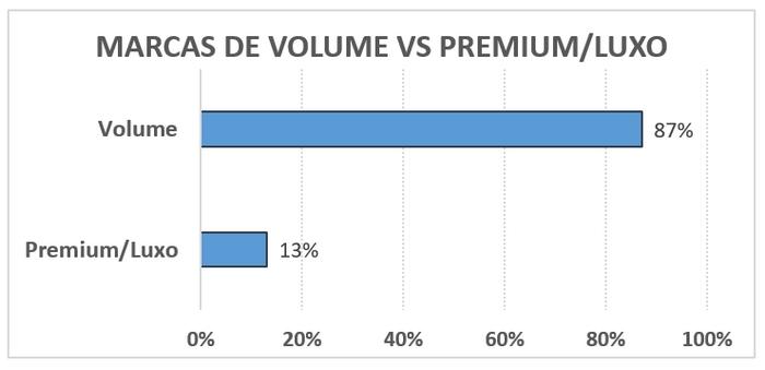 premium-vs-volume