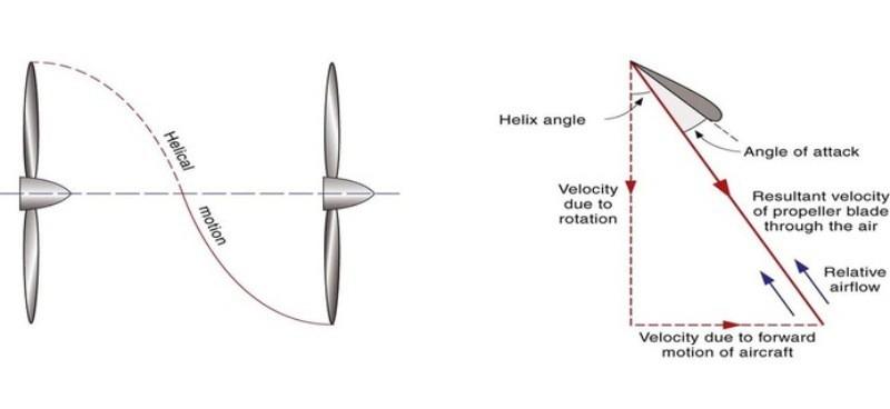 O fluxo de ar na hélice